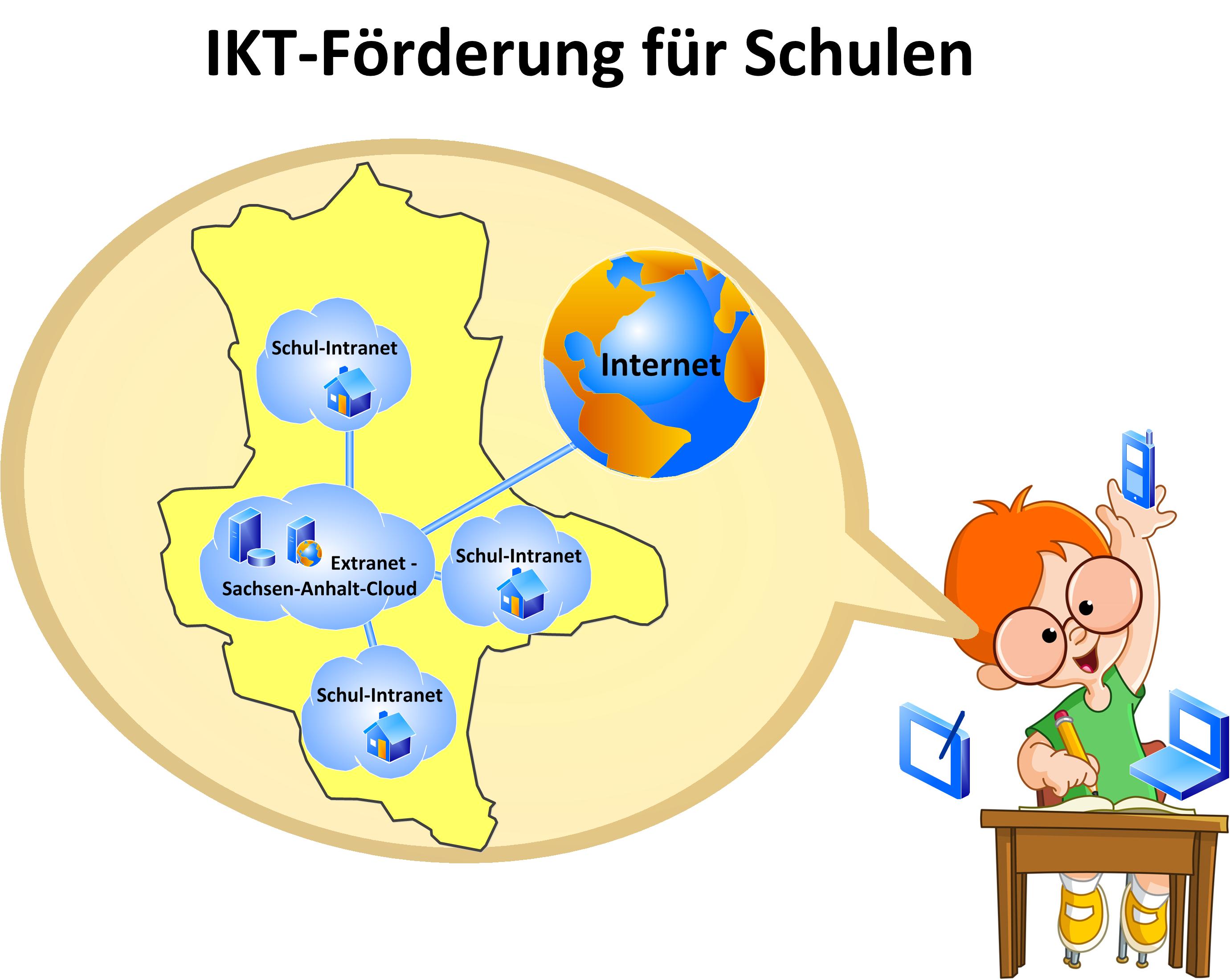 IKT-Förderung für Schulen
